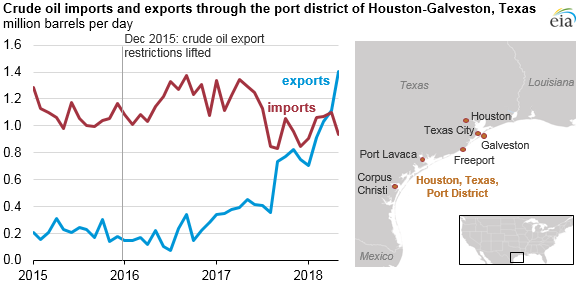 Crude oil imports and exports though the Houston-Galveston, TX