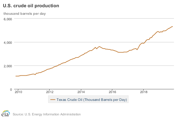 Texas crude oil production graph 2010-2018