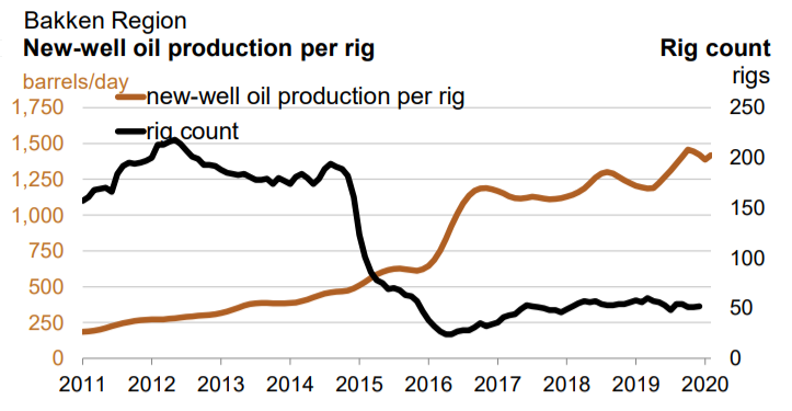 Picture via U.S. Energy Information Administration / Drilling Productivity Report