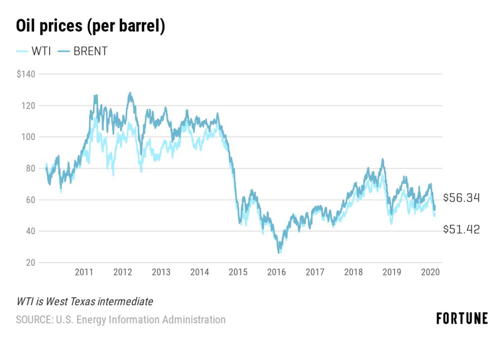 Oil prices (per barrel) chart 2011 - 2020