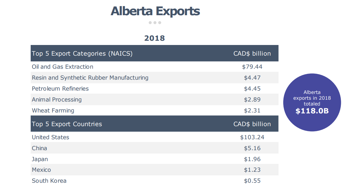 Alberta Exports (picture via Industry Canada - Trade Data Online, August 2019)