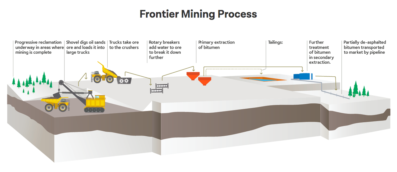 Frontier Mining Process (picture from teck.com)
