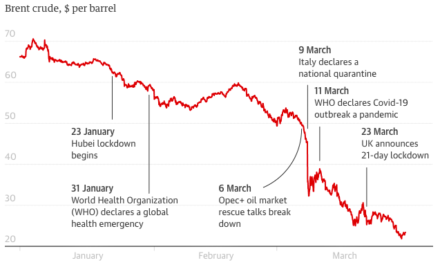 Tumbling oil prices, source – Refinitiv