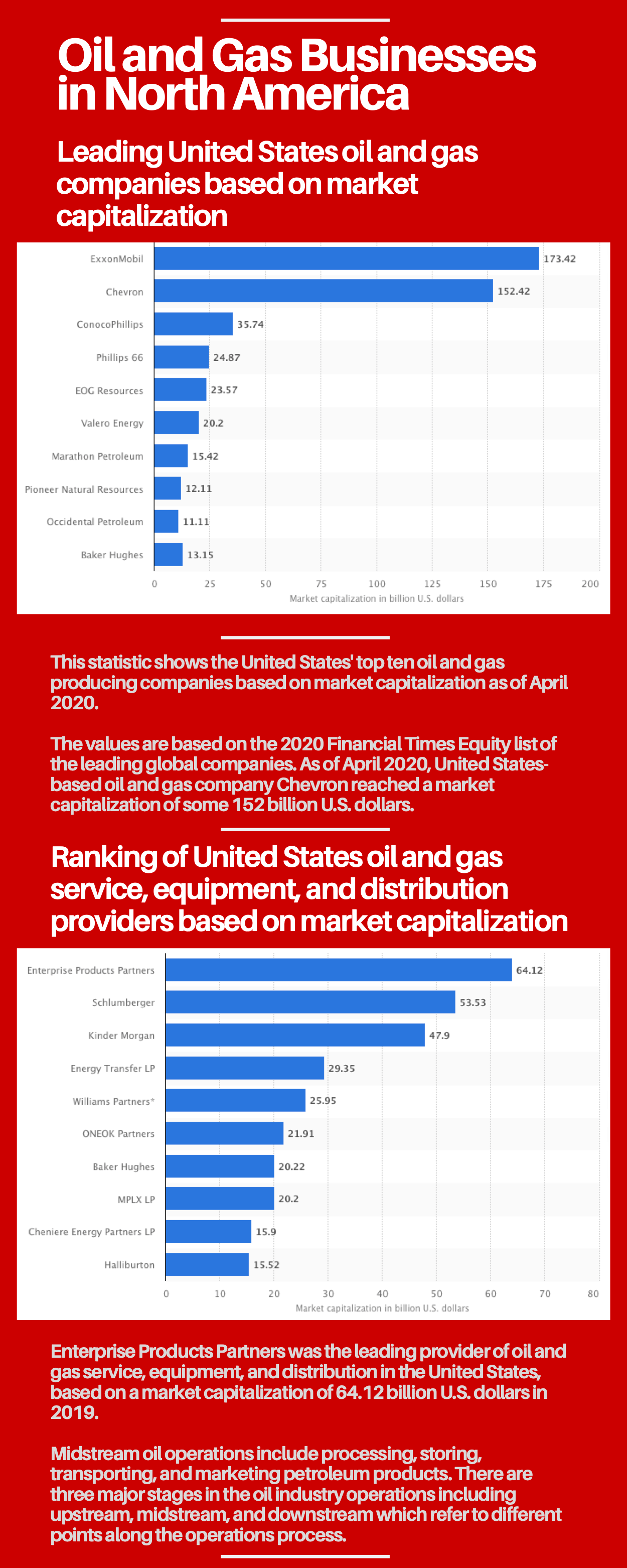 Oil and Gas Businesses in North America Statistical Data
