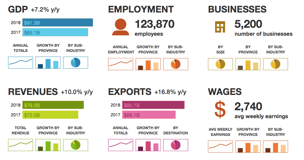 Alberta oil and gas businesses statistics